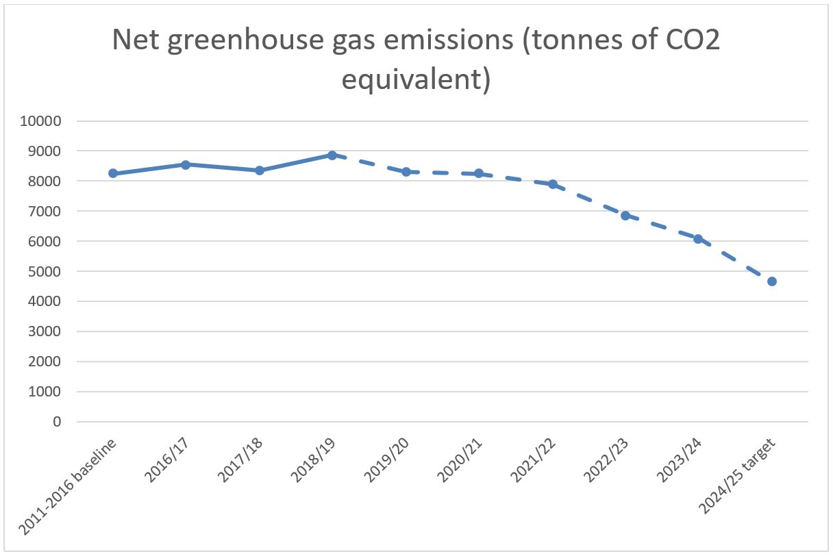 Net Greenhouse Gas Emissions
